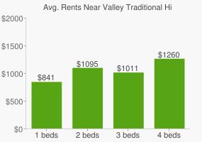 Graph of average rent prices for Valley Traditional High School