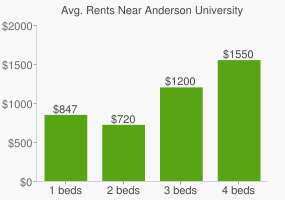 Graph of average rent prices for Anderson University