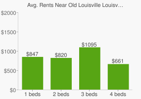 Graph of average rent prices for Old Louisville Louisville-Jefferson