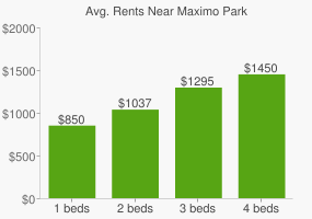 Graph of average rent prices for Maximo Park