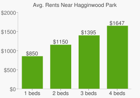 Graph of average rent prices for Hagginwood Park