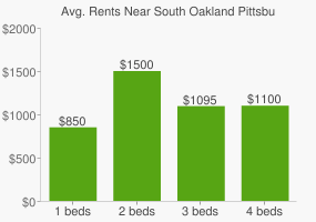 Graph of average rent prices for South Oakland Pittsburgh