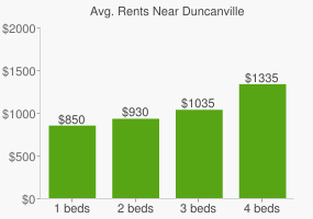 Graph of average rent prices for Duncanville