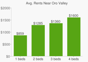 Graph of average rent prices for Oro Valley