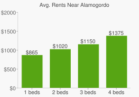 Graph of average rent prices for Alamogordo