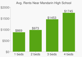 Graph of average rent prices for Mandarin High School