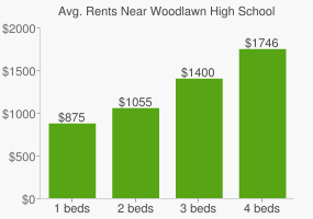 Graph of average rent prices for Woodlawn High School