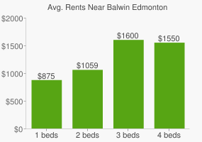 Graph of average rent prices for Balwin Edmonton