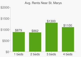 Graph of average rent prices for St. Marys