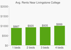 Graph of average rent prices for Livingstone College