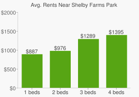 Graph of average rent prices for Shelby Farms Park