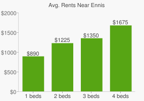 Graph of average rent prices for Ennis