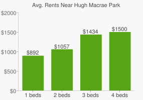 Graph of average rent prices for Hugh Macrae Park