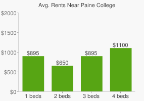 Graph of average rent prices for Paine College