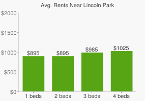 Graph of average rent prices for Lincoln Park