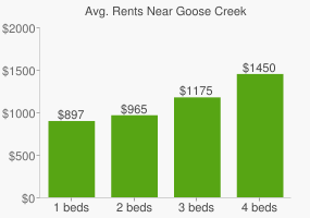 Graph of average rent prices for Goose Creek