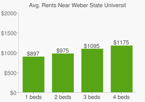 Graph of average rent prices for Weber State University
