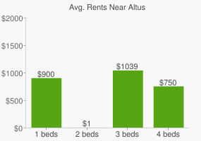 Graph of average rent prices for Altus