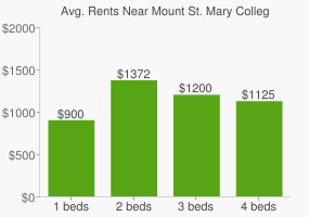 Graph of average rent prices for Mount St. Mary College