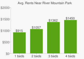 Graph of average rent prices for River Mountain Park