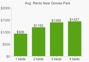 Graph of average rent prices for Groves Park