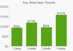 Graph of average rent prices for Titusville