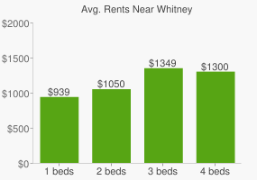 Graph of average rent prices for Whitney