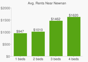 Graph of average rent prices for Newnan