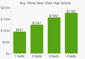 Graph of average rent prices for Clark High School