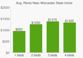 Graph of average rent prices for Worcester State University