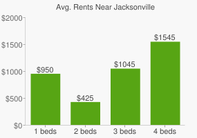 Graph of average rent prices for Jacksonville