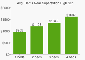 Graph of average rent prices for Superstition High School
