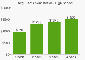 Graph of average rent prices for Boswell High School