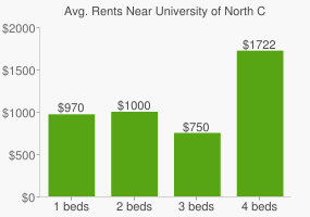 Graph of average rent prices for University of North Carolina School of the Arts