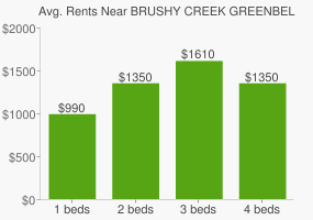 Graph of average rent prices for BRUSHY CREEK GREENBELT