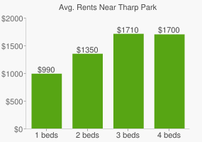 Graph of average rent prices for Tharp Park