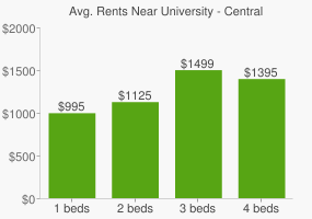 Graph of average rent prices for University - Central