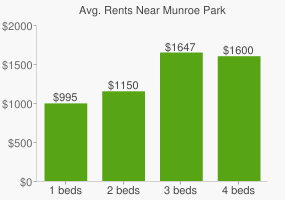 Graph of average rent prices for Munroe Park