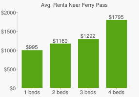 Graph of average rent prices for Ferry Pass