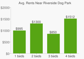 Graph of average rent prices for Riverside Dog Park