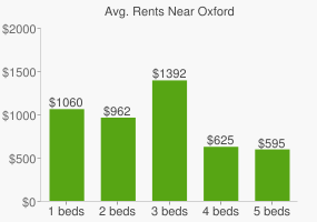 Graph of average rent prices for Oxford