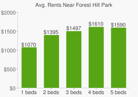 Graph of average rent prices for Forest Hill Park
