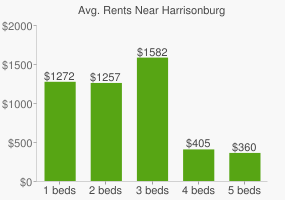 Graph of average rent prices for Harrisonburg