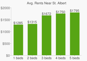 Graph of average rent prices for St. Albert