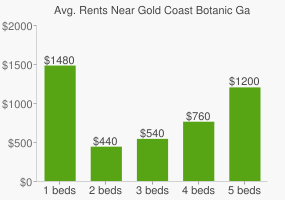 Graph of average rent prices for Gold Coast Botanic Gardens