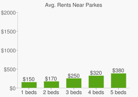 Graph of average rent prices for Parkes