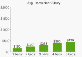 Graph of average rent prices for Albury