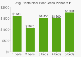 Graph of average rent prices for Bear Creek Pioneers Park