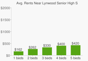 Graph of average rent prices for Lynwood Senior High School