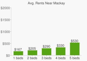 Graph of average rent prices for Mackay